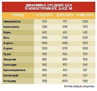 Почему в Крыму не берут квартиры в кредит?