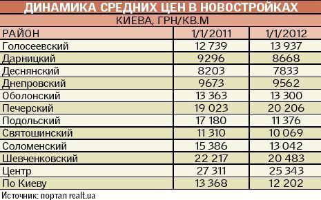 В Киеве снизятся цены на недвижимость