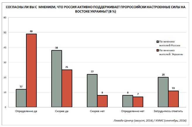 Почти 60% россиян отказались назвать события на Донбассе войной РФ против Украины