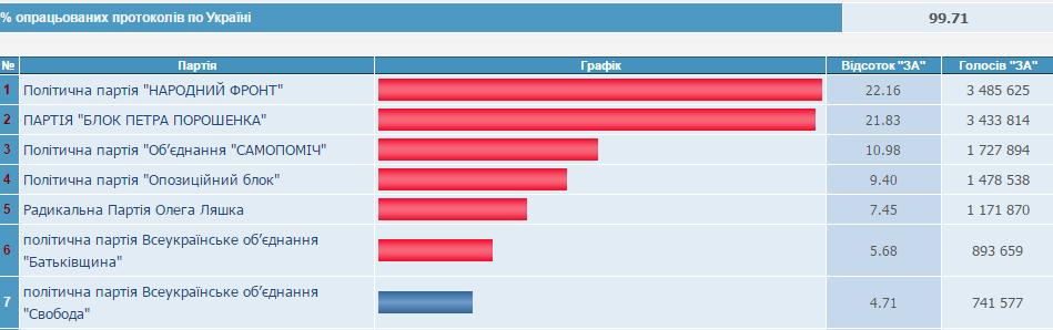 ЦИК обработала 99,71% протоколов: в Раду проходят шесть партий