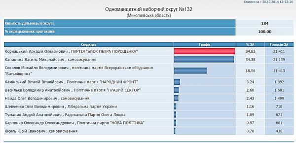 Корнацкий победил на скандальном 132 округе – 100% протоколов