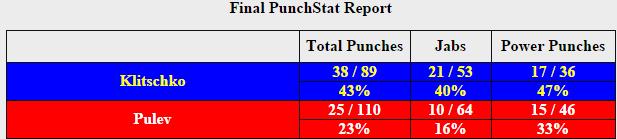 Кличко - Пулєв: статистика бою