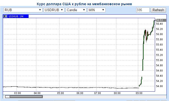 В Росії рубль знову почав відчутно здавати позиції