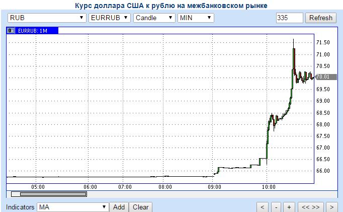 В России рубль снова начал ощутимо сдавать позиции