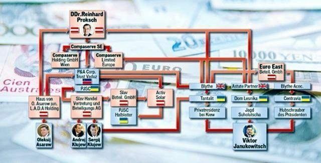 Янукович через Австрию вывел украденные 5 млрд евро - СМИ