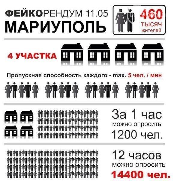 """О том, как в Мариуполе провалился """"референдум"""". Инфографика"""