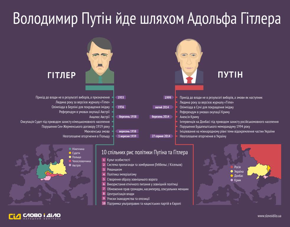 Путин пошел по стопам Гитлера. Инфографика