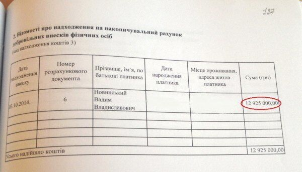 Стало известно, кто финансировал партии на парламентских выборах в Украине