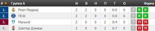Мальме - Шахтар: анонс, прогноз, де дивитися матч Ліги чемпіонів