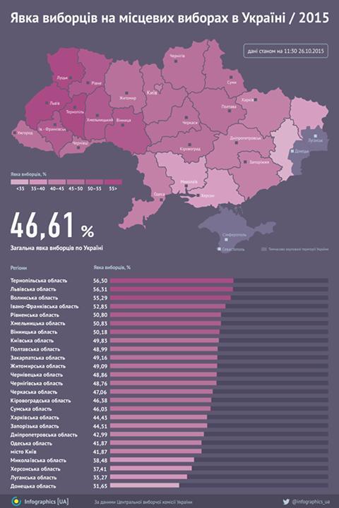 Местные выборы-2015: промежуточные результаты онлайн