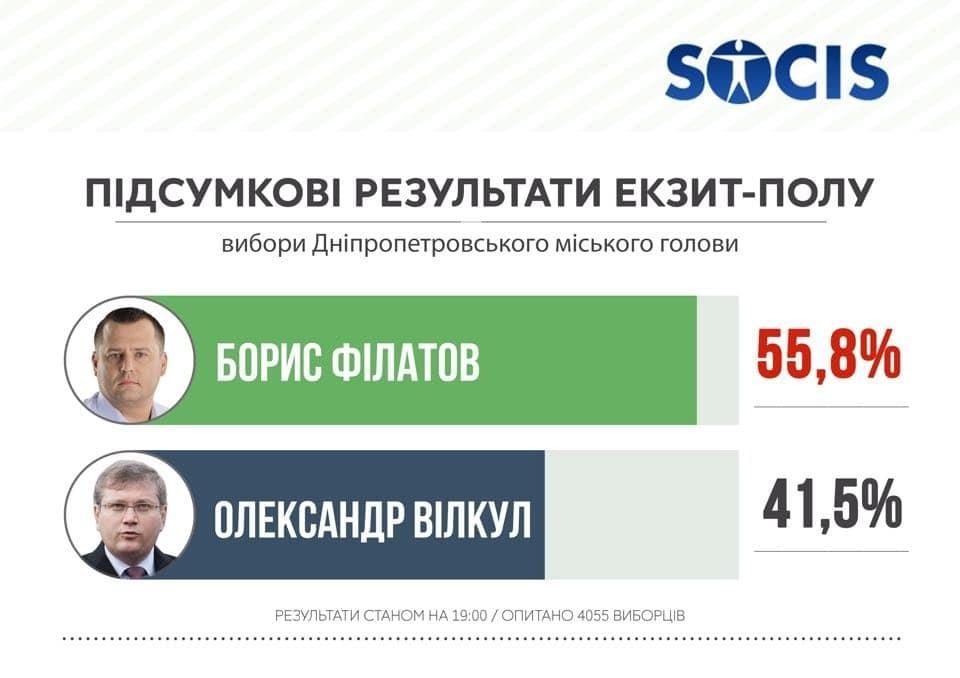 Экзит-полл СОЦИС: Филатов набрал 55,8% на выборах мэра Днепропетровска