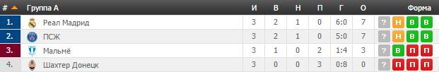 Шахтар - Мальме: прогноз букмекерів на Лігу чемпіонів