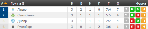 Сент-Етьєн - Дніпро: анонс, прогноз, де дивитися матч Ліги Європи