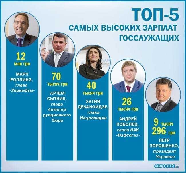 Порошенко пасе задніх: складений ТОП-5 найбільших зарплат держслужбовців в Україні