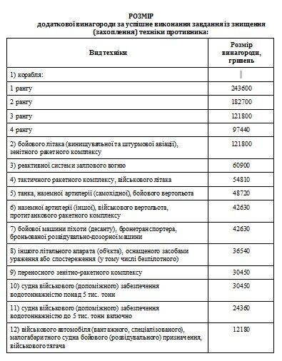 Украинские военные на войне зарабатывают в разы меньше российских в мирное время