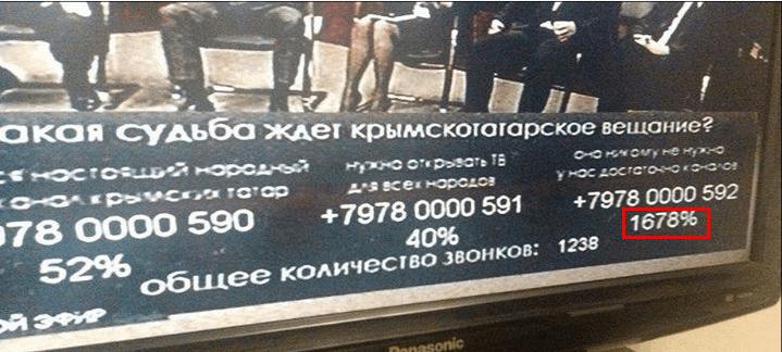 В Крыму сообщили, что 1678% против телеканала ATR: фотофакт