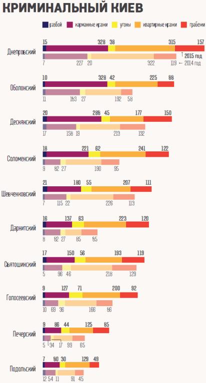 Самые опасные районы Киева. Инфографика