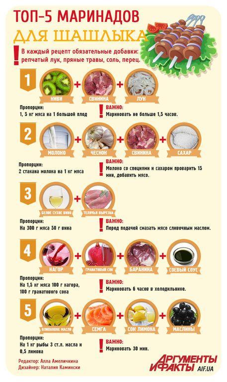 5 лучших маринадов для шашлыка из любого мяса