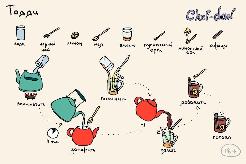 Рецепты в картинках: 20 любимых коктейлей на скорую руку