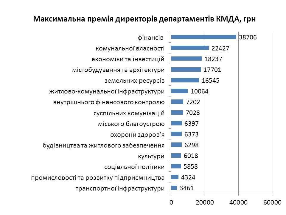 Які захмарні премії отримують чиновники КМДА: опубліковано інфографіку