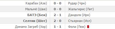 """Хорватское """"Динамо"""" опозорилось в Лиге чемпионов"""