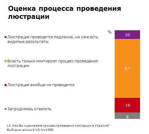 Майже 70% українців не відчувають люстрації: інфографіка