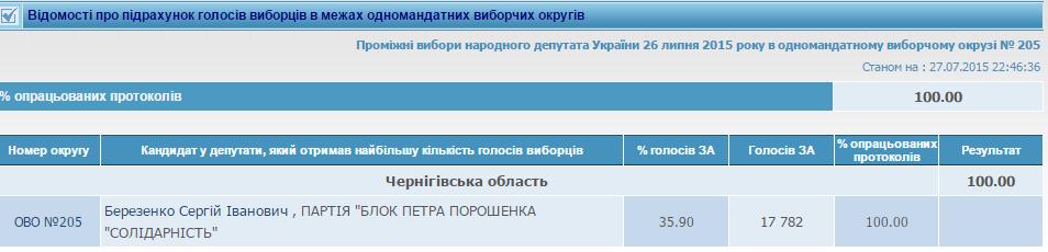 Выборы на 205 округе: ЦИК определила победителя