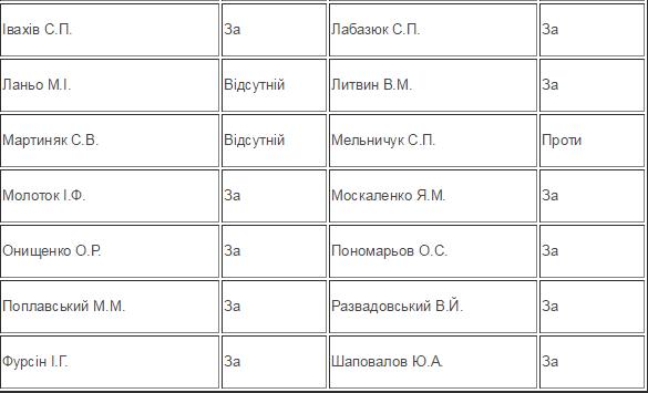 """""""Зрада чи перемога"""": список голосовавших за децентрализацию"""