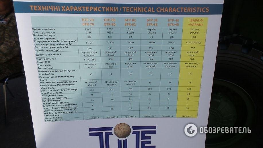 """В Киеве показали """"Овод"""", """"Варан"""" и """"Форт 224"""""""