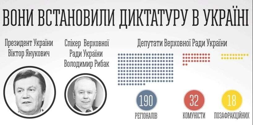 """В сети напомнили, кто голосовал за """"законы 16 января"""""""