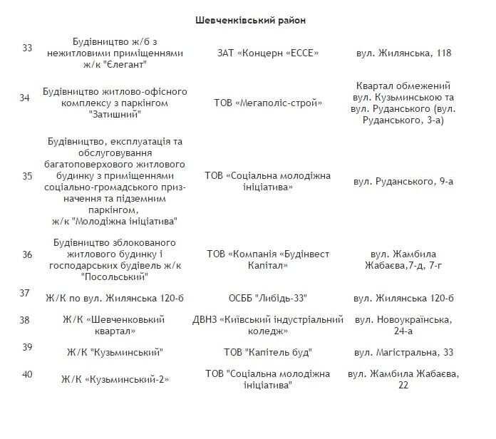 Десятки домов в Киеве останутся без тепла: опубликован список