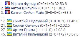 Капитан сборной Украины показал отличную стрельбу на Кубке мира по биатлону