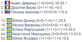 Украинка отыграла 21 место в гонке преследования на Кубке мира по биатлону
