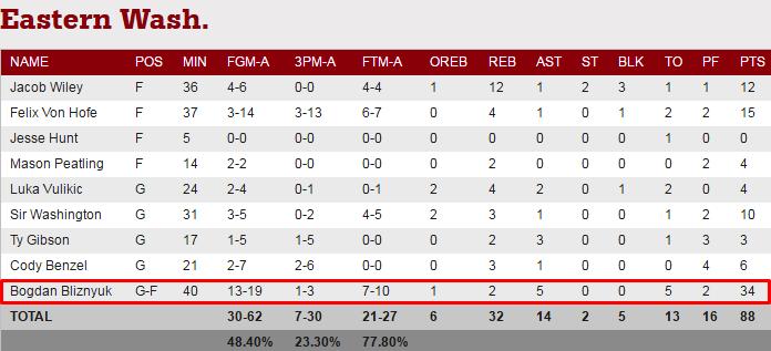 Украинский баскетболист установил рекорд в NCAA