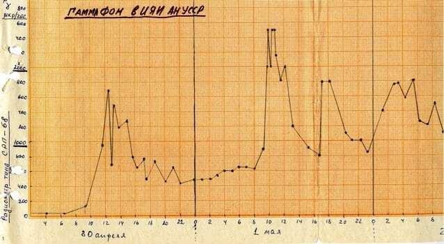 Ситуація і рівень радіації: опублікований архів радянських документів про аварію на ЧАЕС