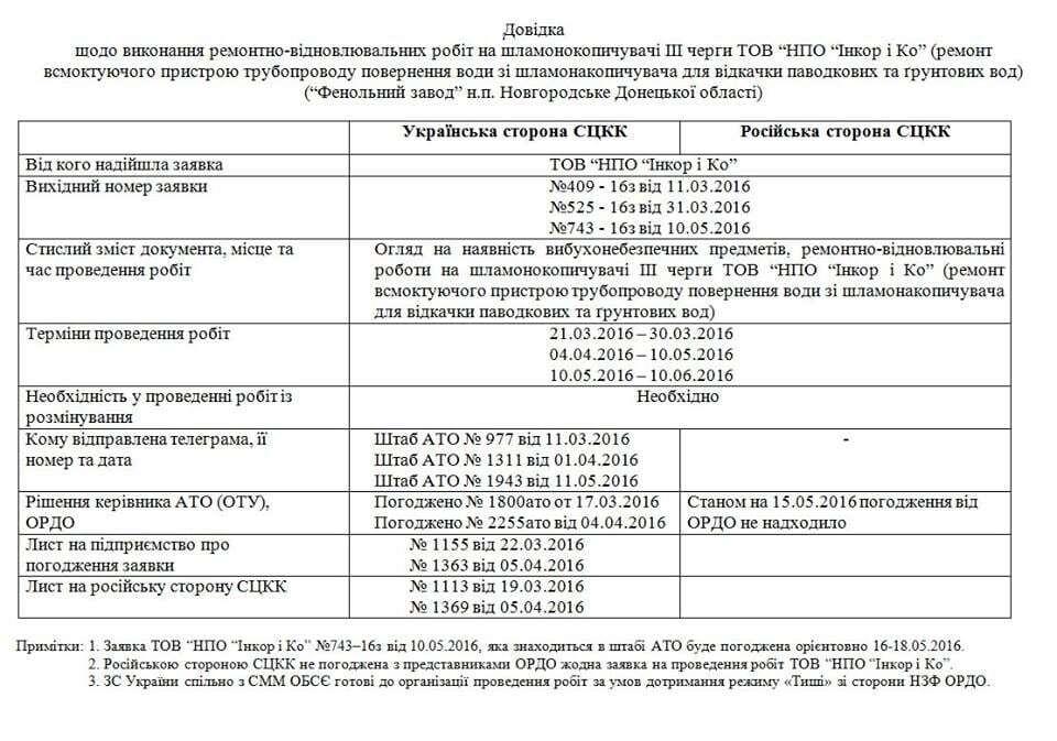 Тимчук розповів, хто блокує запобігання екокатастрофи на Донбасі