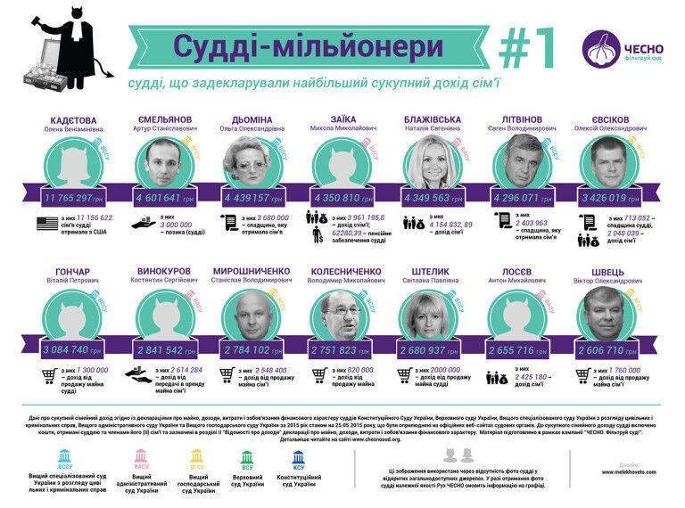 Где в Украине работает наибольшее количество судей-миллионеров
