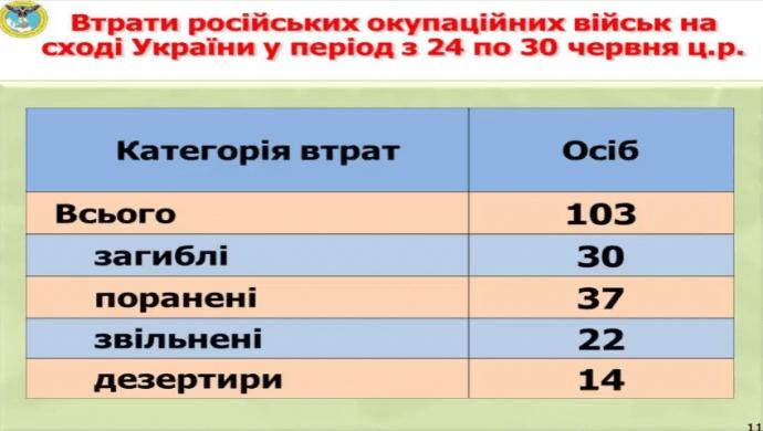 Силы АТО уничтожили 30 российских военных за неделю - разведка