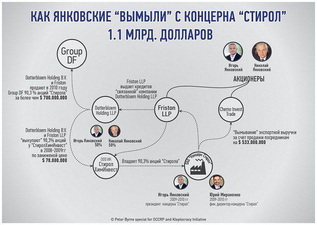 """Янковские при Януковиче вывели из """"Стирола"""" более 1,1 млрд долларов"""