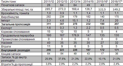 Які продукти в Україні подешевшають