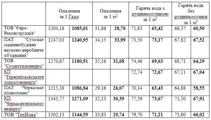 Нові комунальні тарифи: скільки доведеться платити?