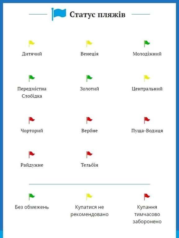 У Києві заборонено купатися на п'яти пляжах
