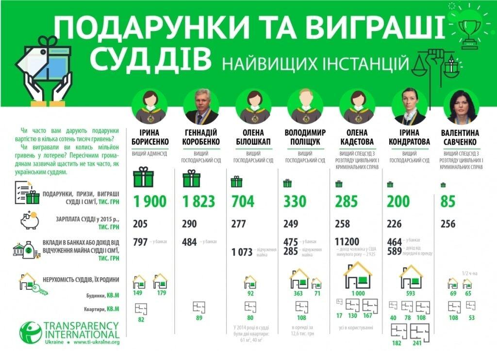 Автопарки і мільйонні подарунки: Transparency показала, як живуть судді в Україні