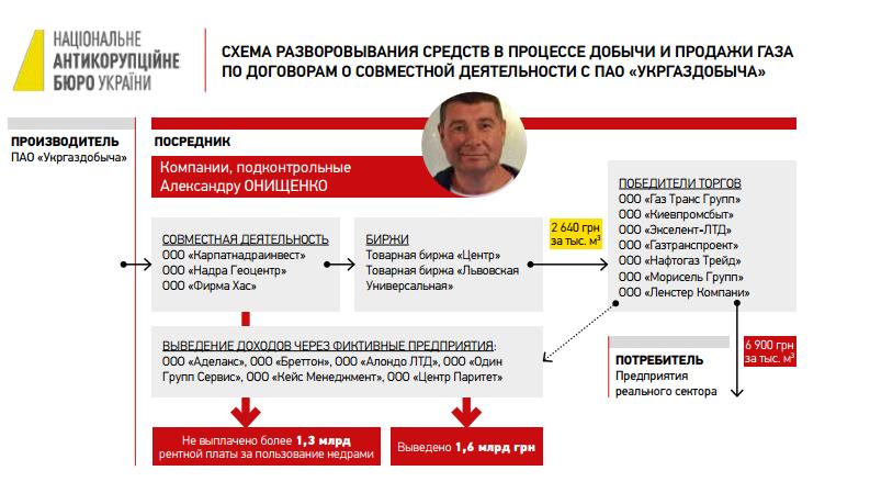 В России раскрыли схемы, благодаря которым Онищенко стал газовым олигархом