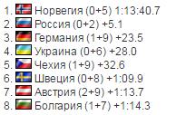 Украина сотворила сенсацию в мужской эстафете на Кубке мира по биатлону
