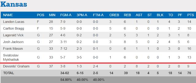 Украинский баскетболист Михайлюк провел успешный матч в NCAA