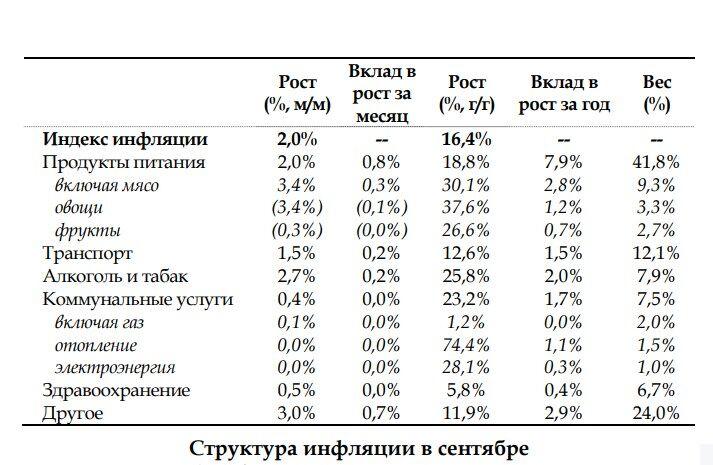 Рост цен на продукты в Украине: даже аналитики в шоке. ИНФОГРАФИКА