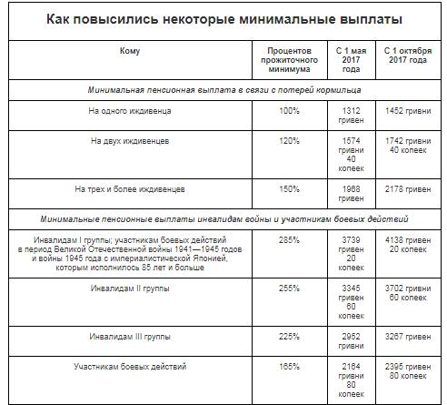 Как повышали пенсию в Украине: обнародованы суммы доплат
