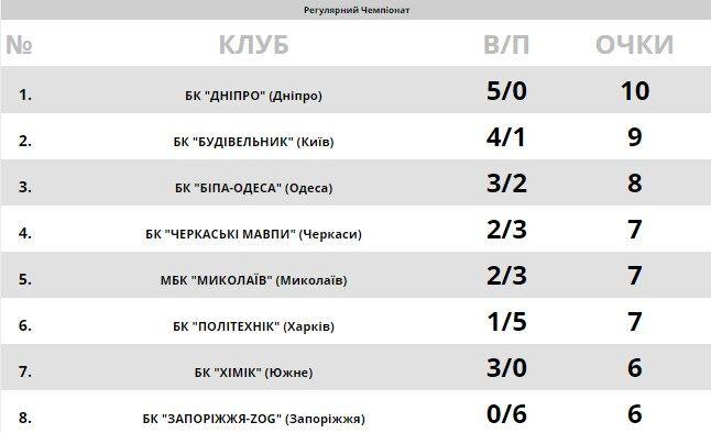 Дніпровське дербі: анонс Суперліги Парі-Матч на 21 жовтня