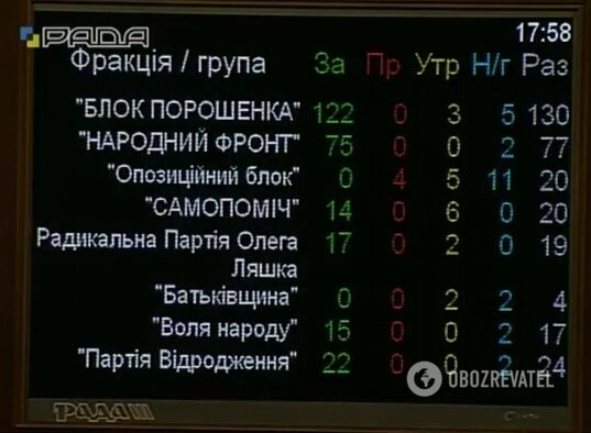 """""""Историческое решение"""": Рада проголосовала за пенсионную реформу"""